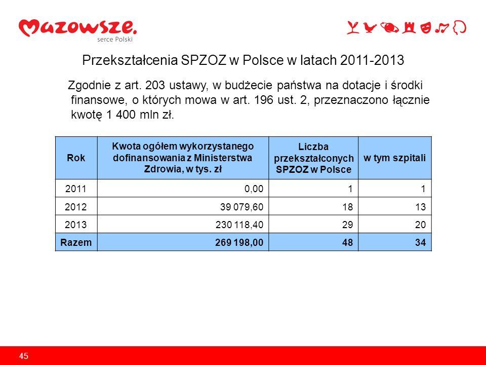 Przekształcenia SPZOZ w Polsce w latach 2011-2013