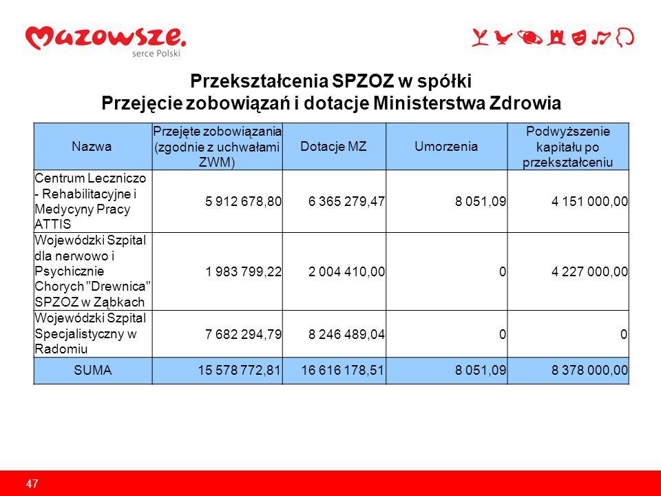 Przekształcenia SPZOZ w spółki Przejęcie zobowiązań i dotacje Ministerstwa Zdrowia