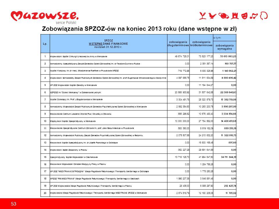 Zobowiązania SPZOZ-ów na koniec 2013 roku (dane wstępne w zł)