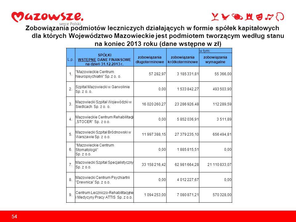 Zobowiązania podmiotów leczniczych działających w formie spółek kapitałowych dla których Województwo Mazowieckie jest podmiotem tworzącym według stanu na koniec 2013 roku (dane wstępne w zł)