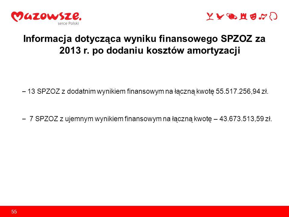 Informacja dotycząca wyniku finansowego SPZOZ za 2013 r