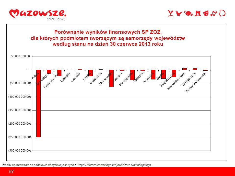 źródło: opracowanie na podstawie danych uzyskanych z Urzędu Marszałkowskiego Województwa Dolnośląskiego