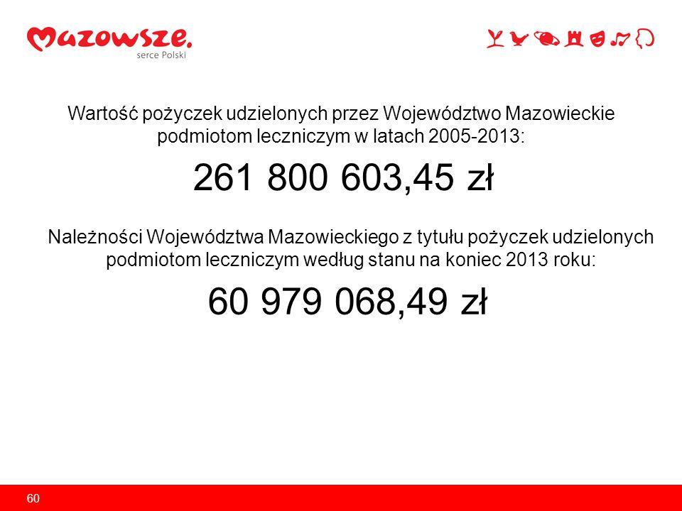 Wartość pożyczek udzielonych przez Województwo Mazowieckie podmiotom leczniczym w latach 2005-2013: