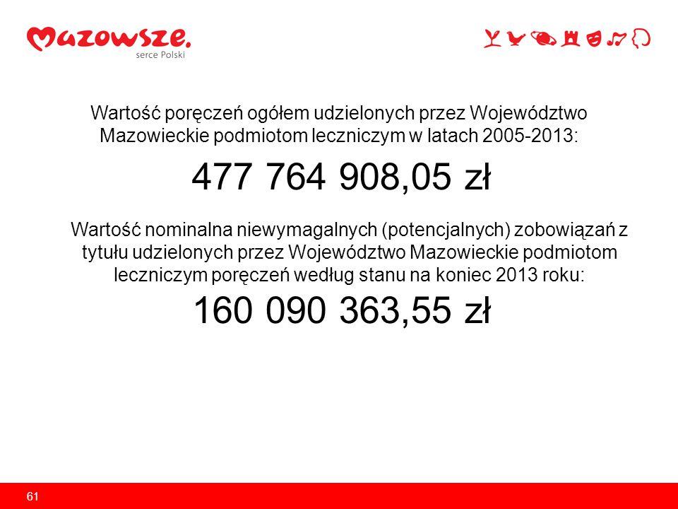 Wartość poręczeń ogółem udzielonych przez Województwo Mazowieckie podmiotom leczniczym w latach 2005-2013: