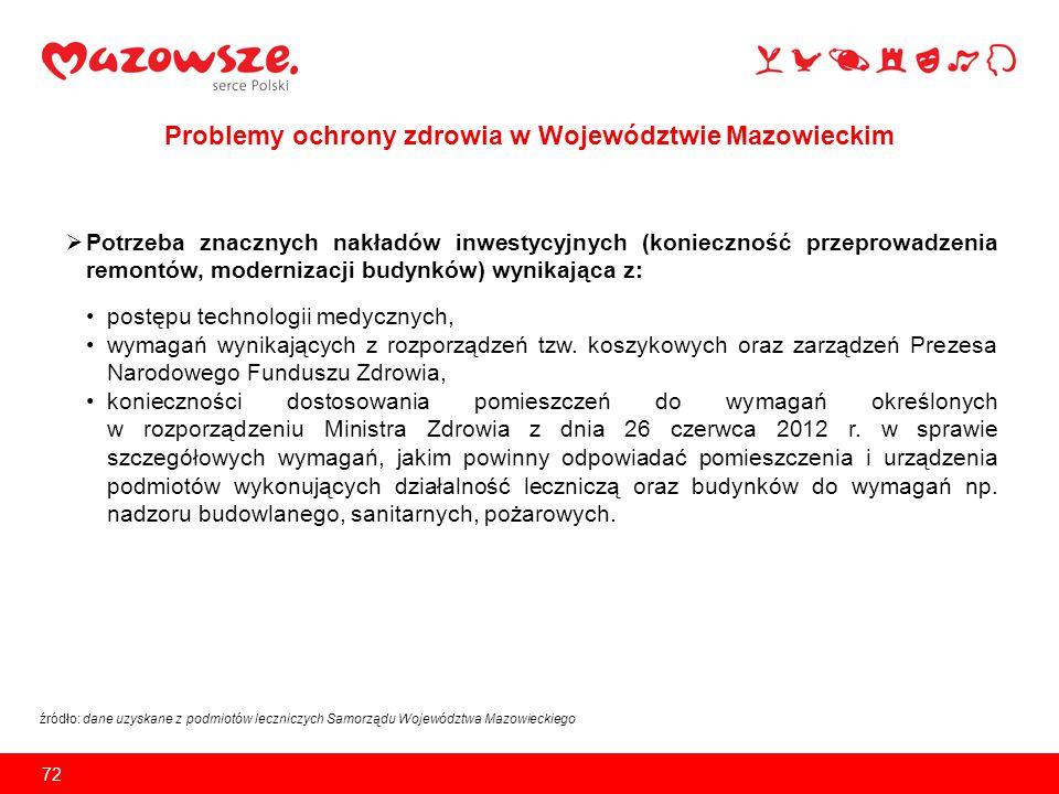 Problemy ochrony zdrowia w Województwie Mazowieckim