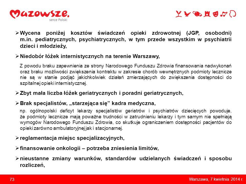 Niedobór łóżek internistycznych na terenie Warszawy,
