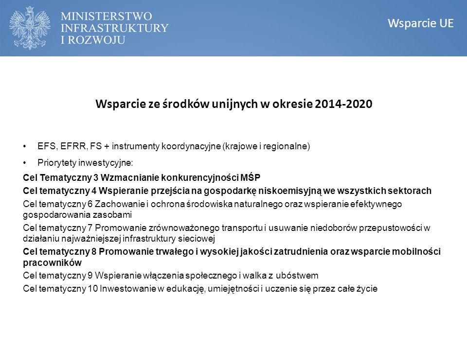 Wsparcie ze środków unijnych w okresie 2014-2020