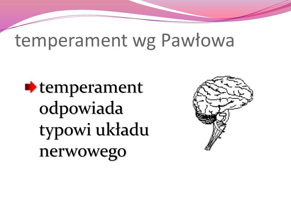 temperament wg Pawłowa