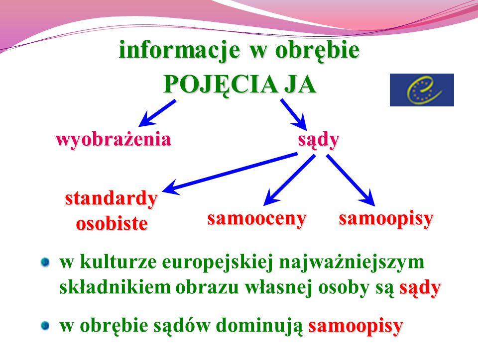 informacje w obrębie POJĘCIA JA