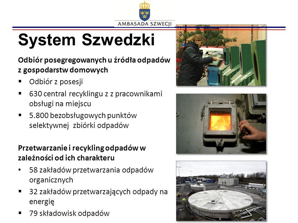 System Szwedzki Odbiór posegregowanych u źródła odpadów z gospodarstw domowych. Odbiór z posesji.