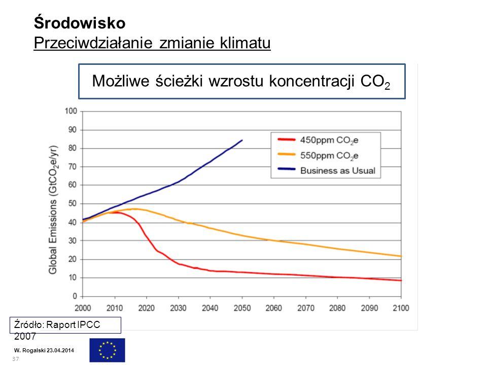 Możliwe ścieżki wzrostu koncentracji CO2