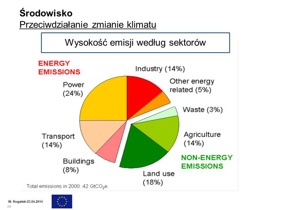 Wysokość emisji według sektorów