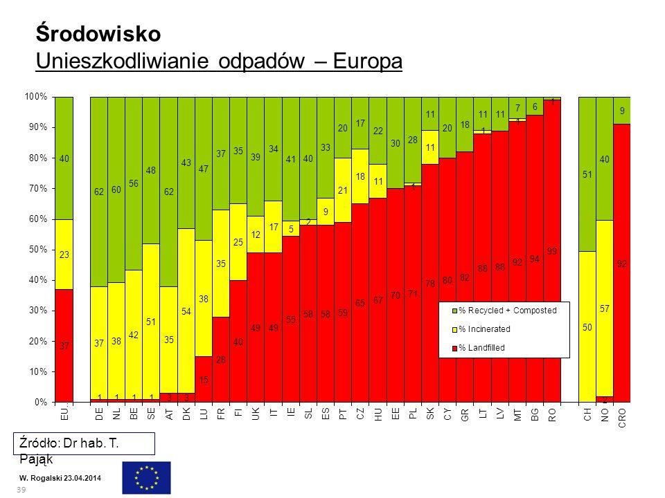 Unieszkodliwianie odpadów – Europa
