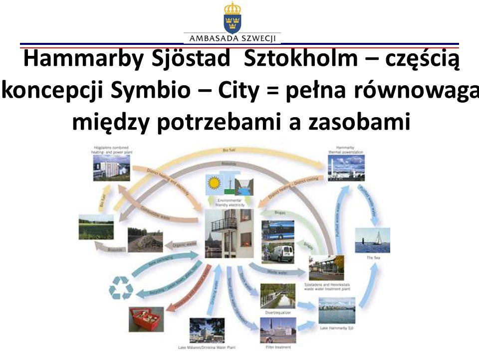 Hammarby Sjöstad Sztokholm – częścią koncepcji Symbio – City = pełna równowaga między potrzebami a zasobami