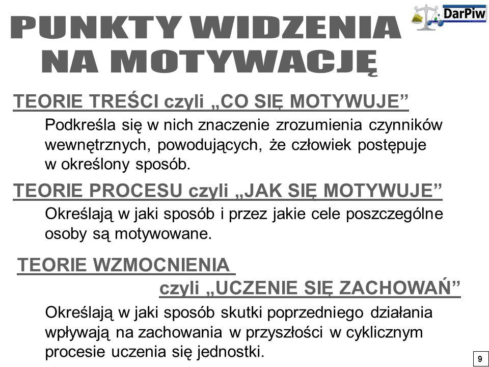 """PUNKTY WIDZENIA NA MOTYWACJĘ TEORIE TREŚCI czyli """"CO SIĘ MOTYWUJE"""