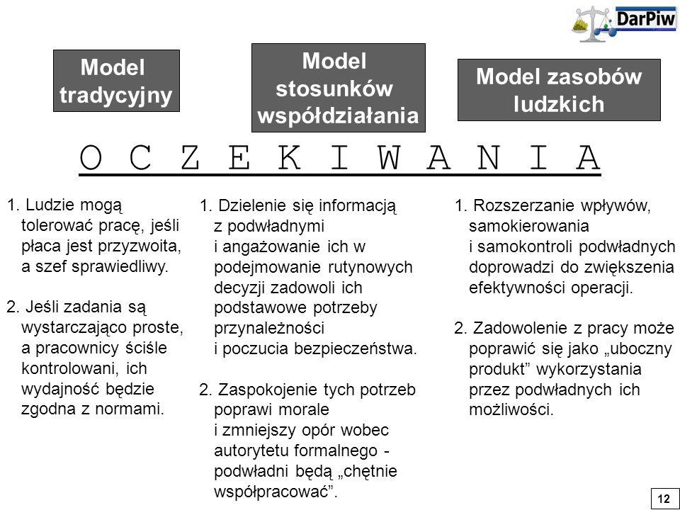 Model zasobów ludzkich