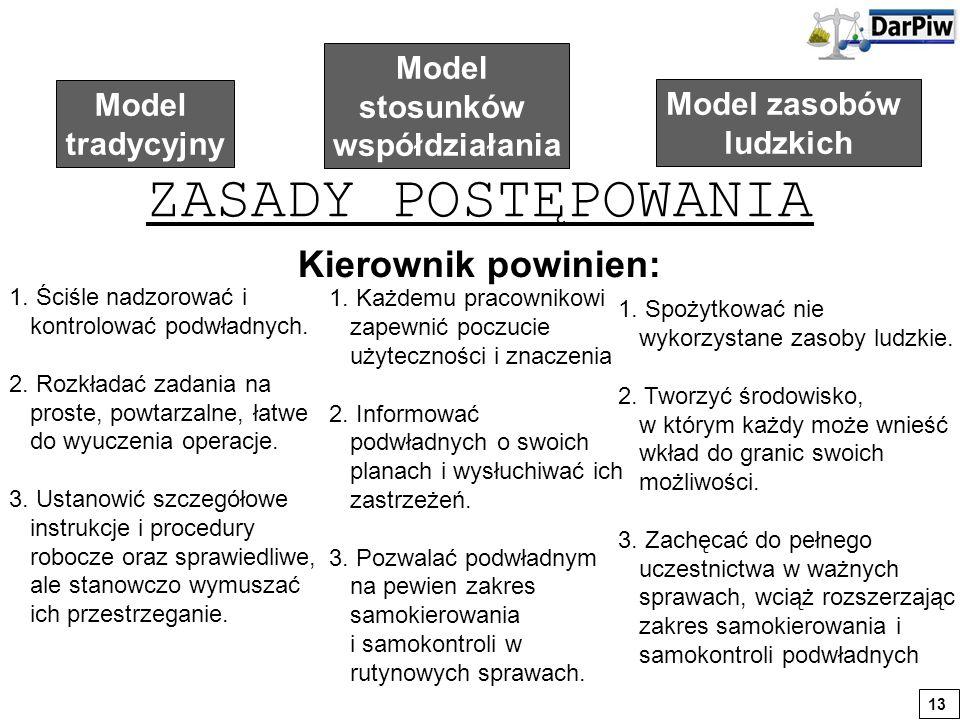 ZASADY POSTĘPOWANIA Kierownik powinien: Model stosunków Model