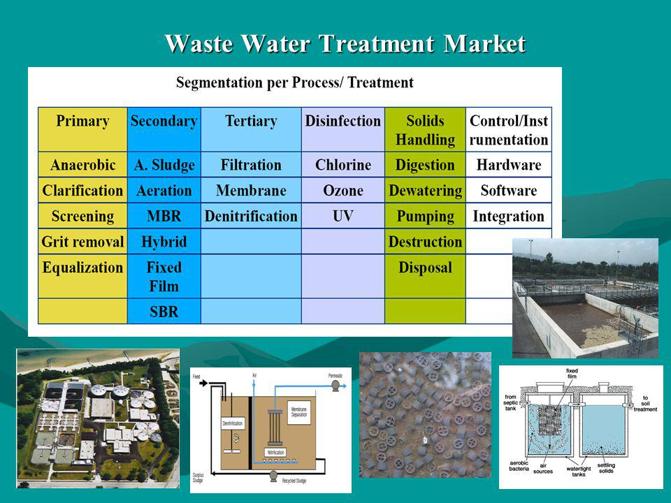 Waste Water Treatment Market