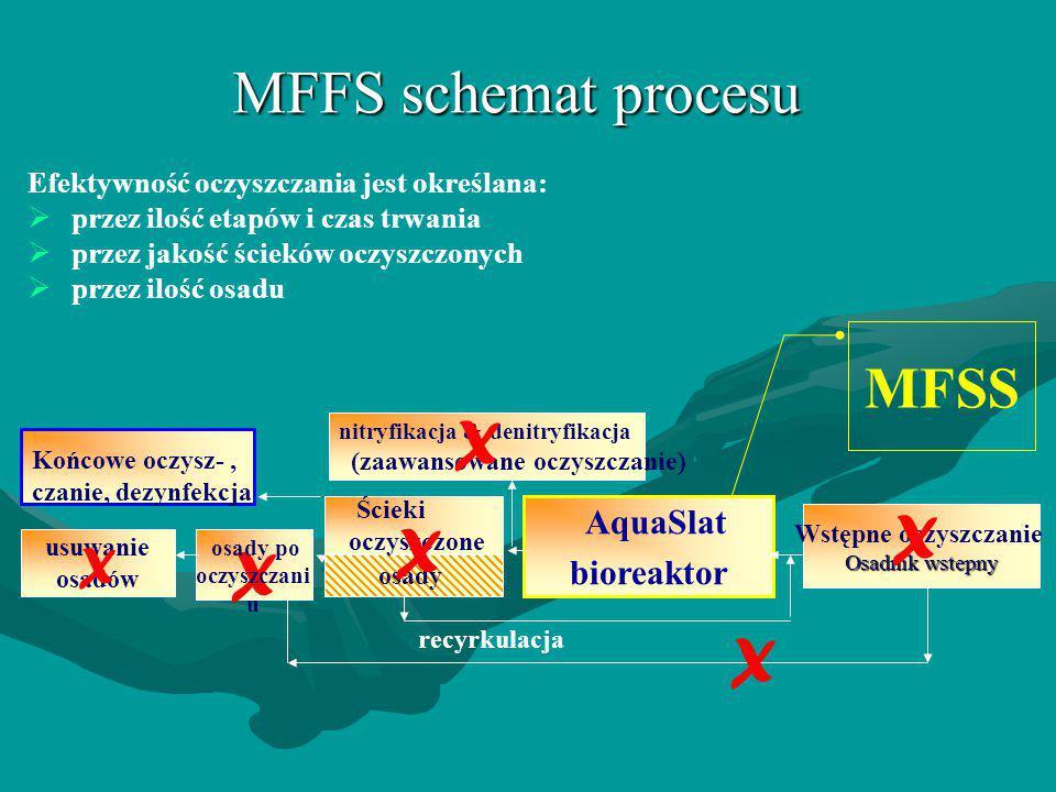 X X X X X MFFS schemat procesu MFSS X bioreaktor AquaSlat