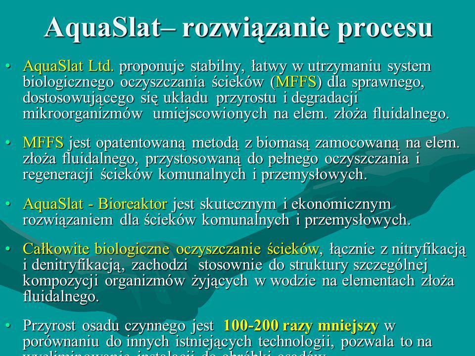 AquaSlat– rozwiązanie procesu