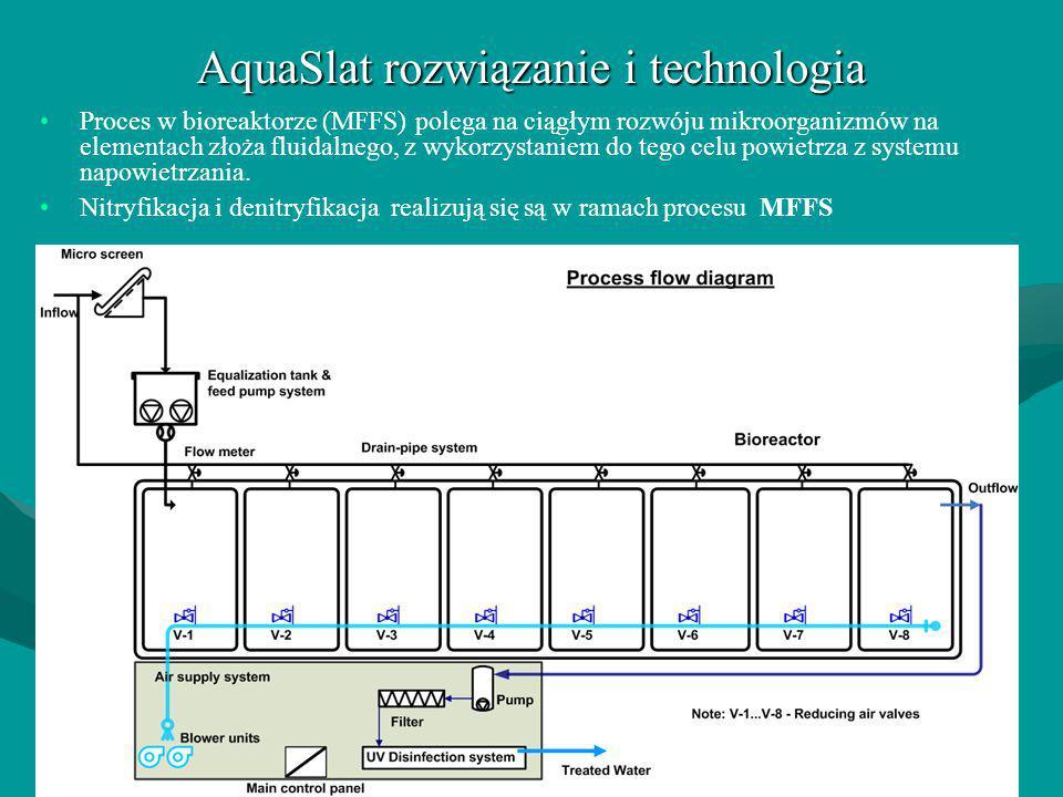 AquaSlat rozwiązanie i technologia