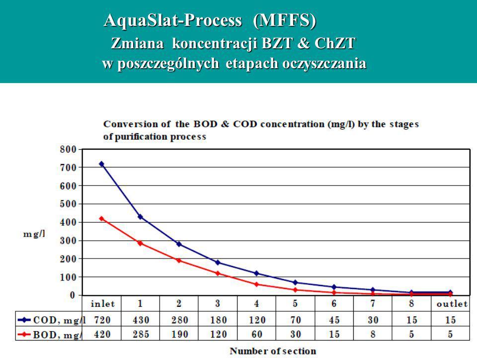 AquaSlat-Process (MFFS) Zmiana koncentracji BZT & ChZT w poszczególnych etapach oczyszczania