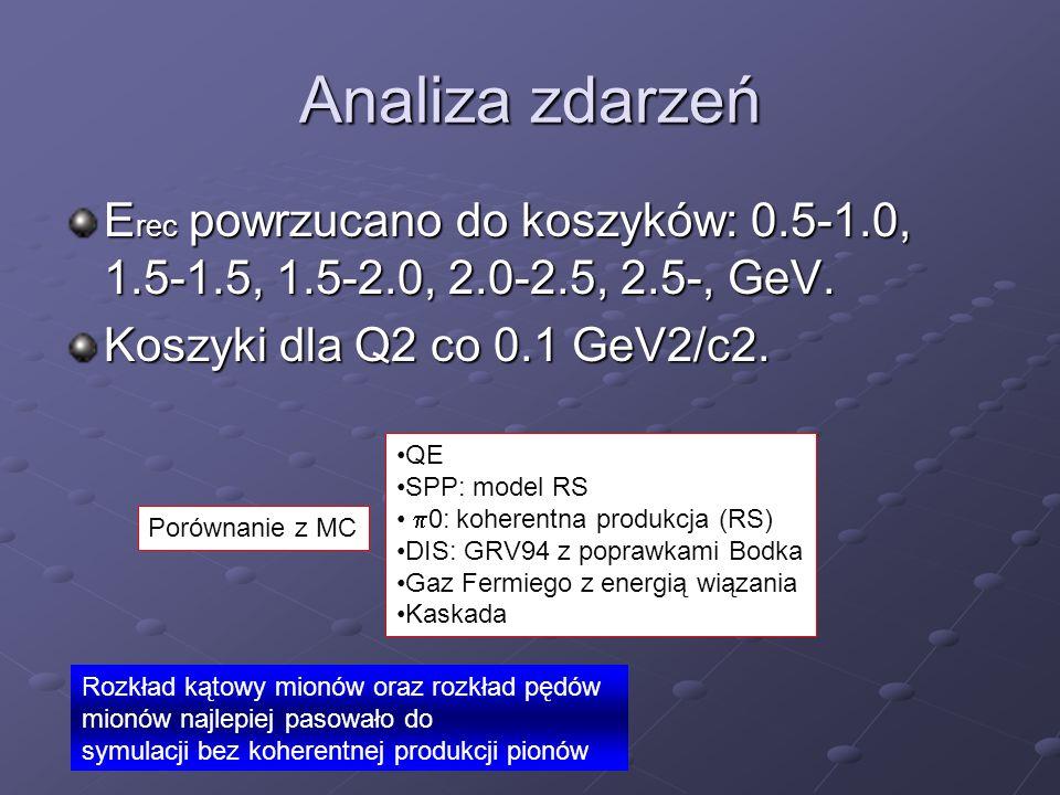Analiza zdarzeń Erec powrzucano do koszyków: 0.5-1.0, 1.5-1.5, 1.5-2.0, 2.0-2.5, 2.5-, GeV. Koszyki dla Q2 co 0.1 GeV2/c2.