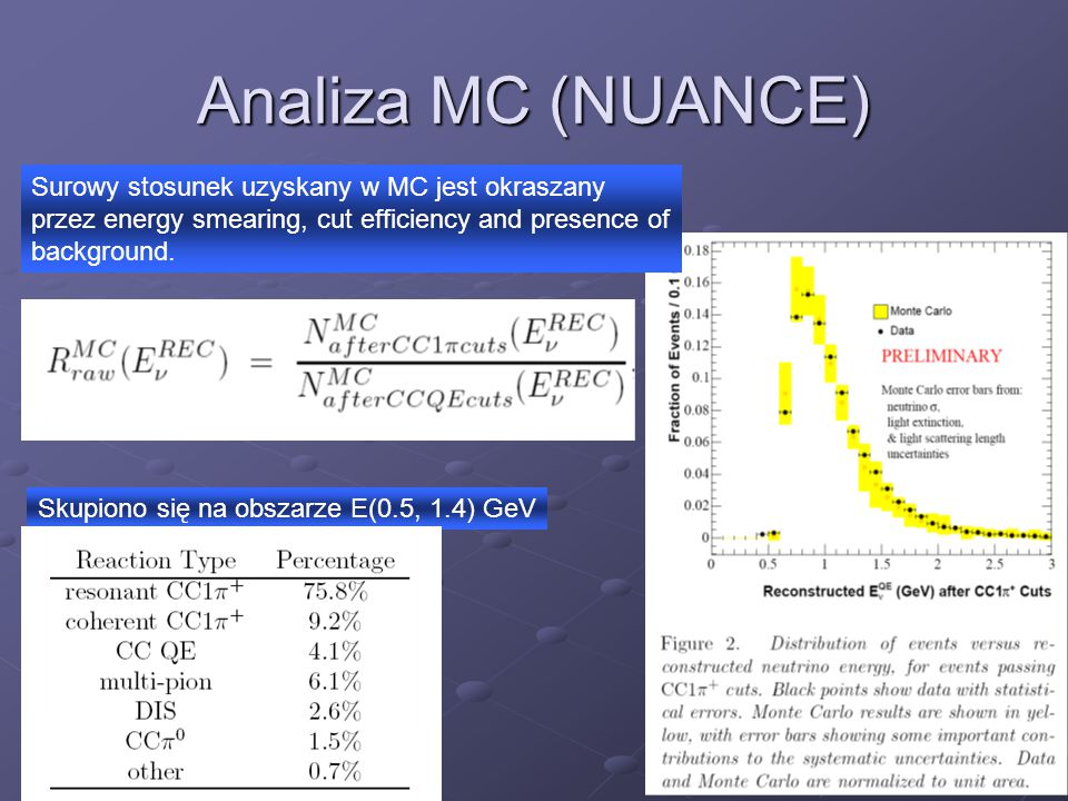 Analiza MC (NUANCE) Surowy stosunek uzyskany w MC jest okraszany