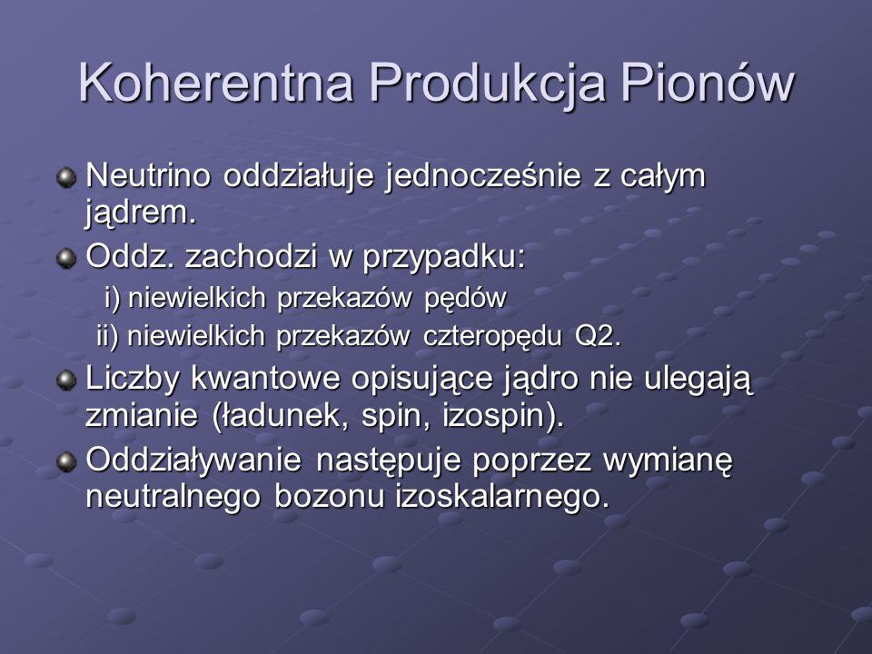 Koherentna Produkcja Pionów