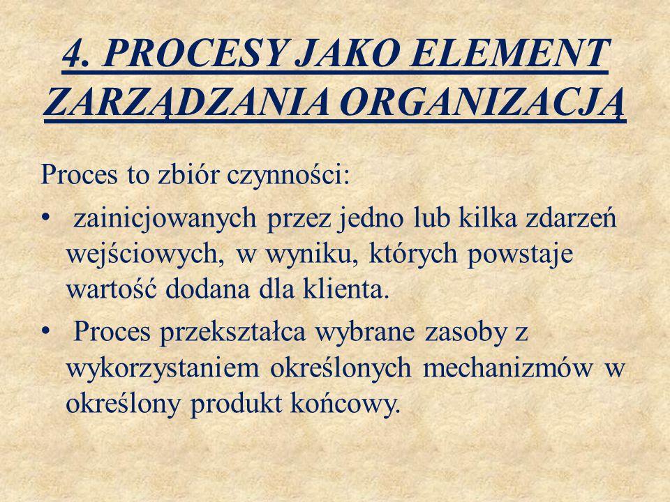 4. PROCESY JAKO ELEMENT ZARZĄDZANIA ORGANIZACJĄ