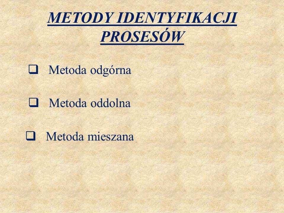 METODY IDENTYFIKACJI PROSESÓW