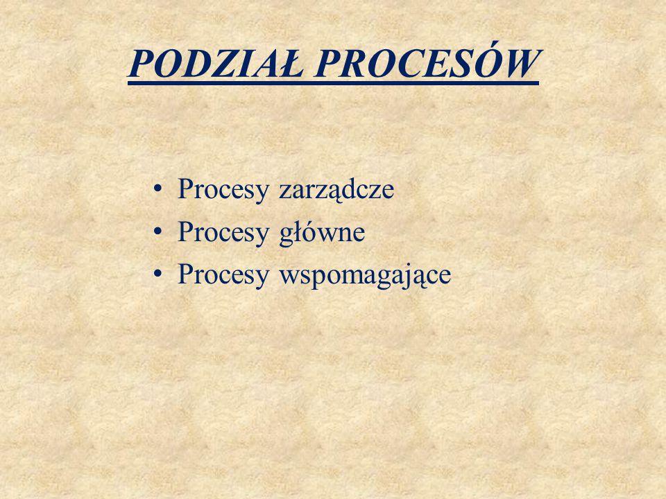 PODZIAŁ PROCESÓW Procesy zarządcze Procesy główne Procesy wspomagające