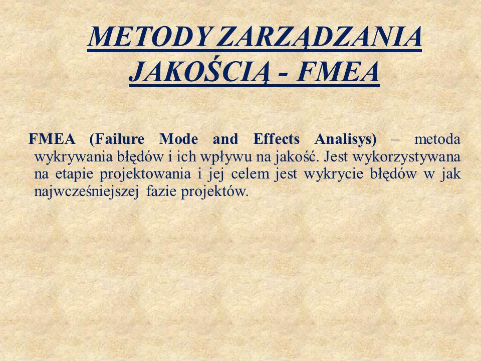 METODY ZARZĄDZANIA JAKOŚCIĄ - FMEA