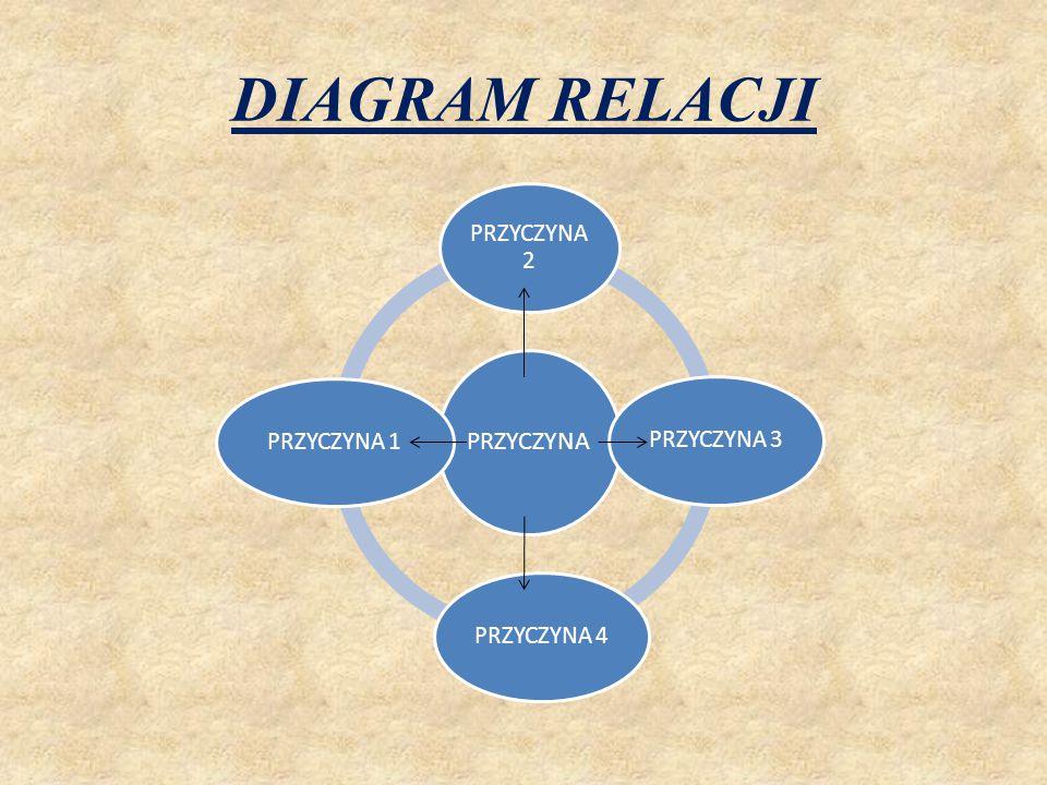 DIAGRAM RELACJI PRZYCZYNA PRZYCZYNA 2 PRZYCZYNA 3 PRZYCZYNA 4