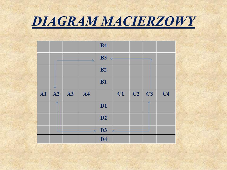 DIAGRAM MACIERZOWY B4 B3 B2 B1 A1 A2 A3 A4 C1 C2 C3 C4 D1 D2 D3 D4