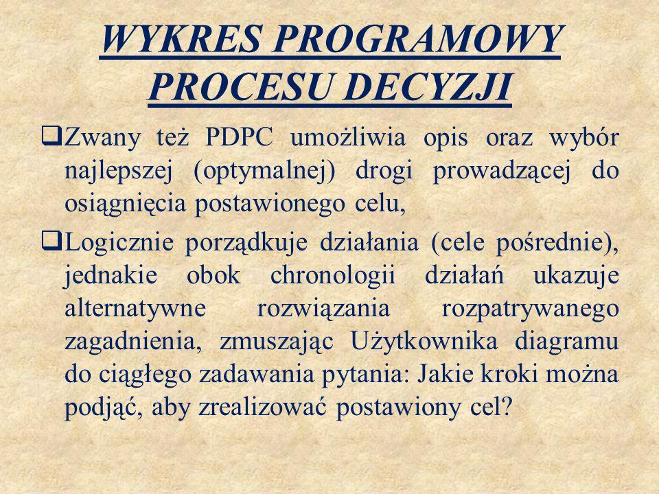 WYKRES PROGRAMOWY PROCESU DECYZJI