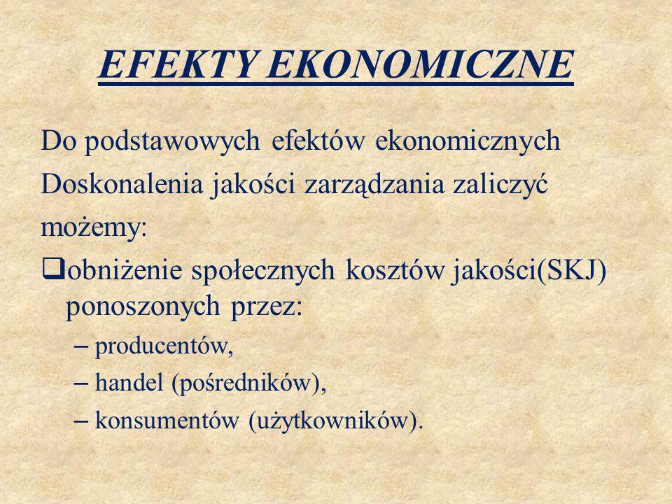EFEKTY EKONOMICZNE Do podstawowych efektów ekonomicznych