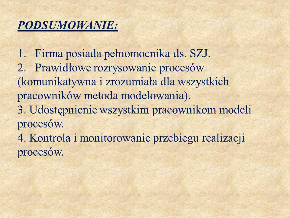 PODSUMOWANIE: 1. Firma posiada pełnomocnika ds. SZJ. 2