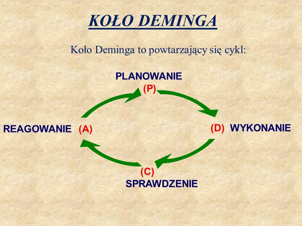 Koło Deminga to powtarzający się cykl: