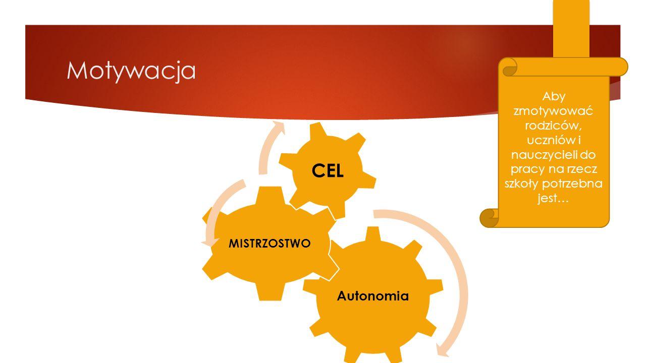 Motywacja CEL Autonomia MISTRZOSTWO