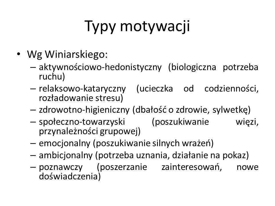 Typy motywacji Wg Winiarskiego: