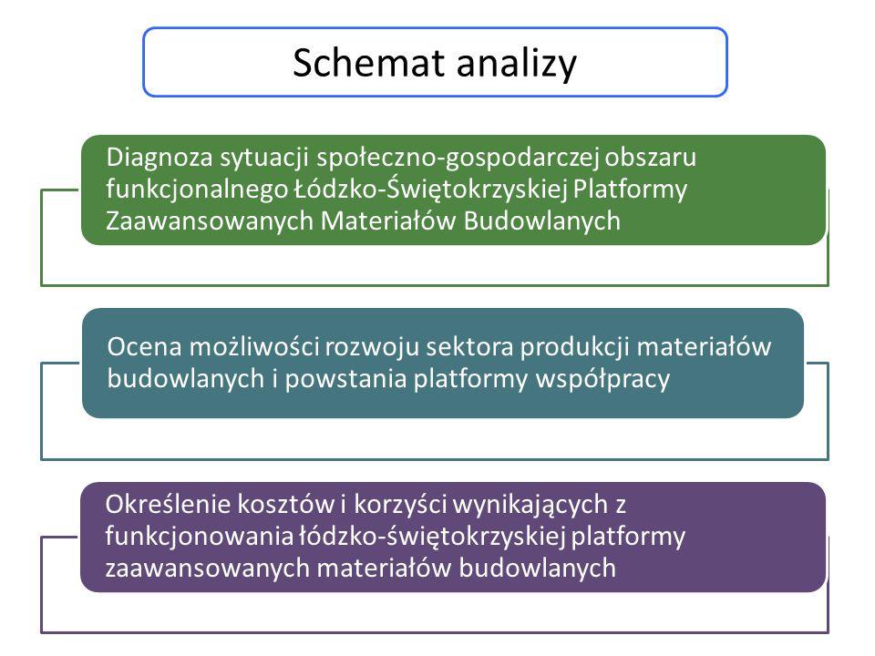 Schemat analizy
