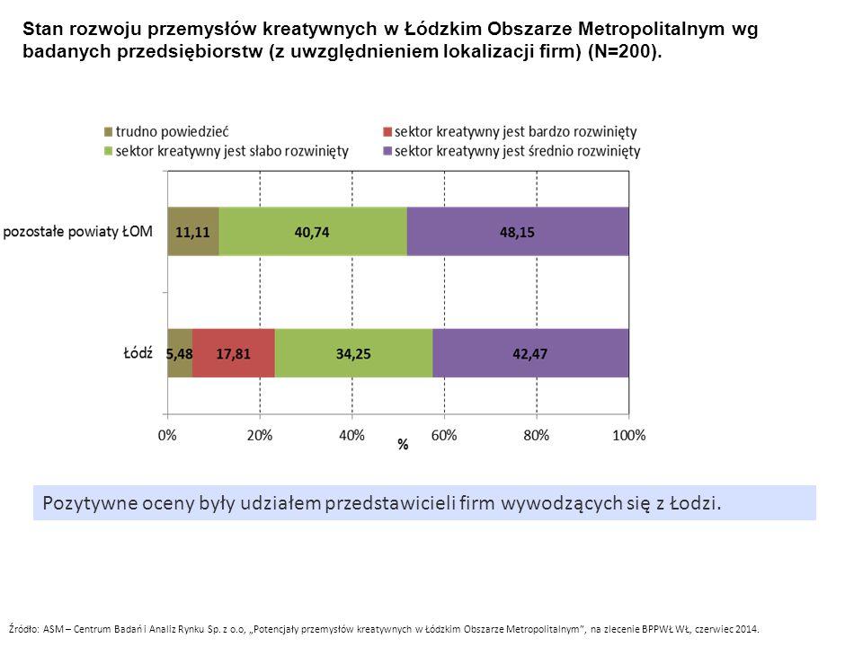 Stan rozwoju przemysłów kreatywnych w Łódzkim Obszarze Metropolitalnym wg badanych przedsiębiorstw (z uwzględnieniem lokalizacji firm) (N=200).