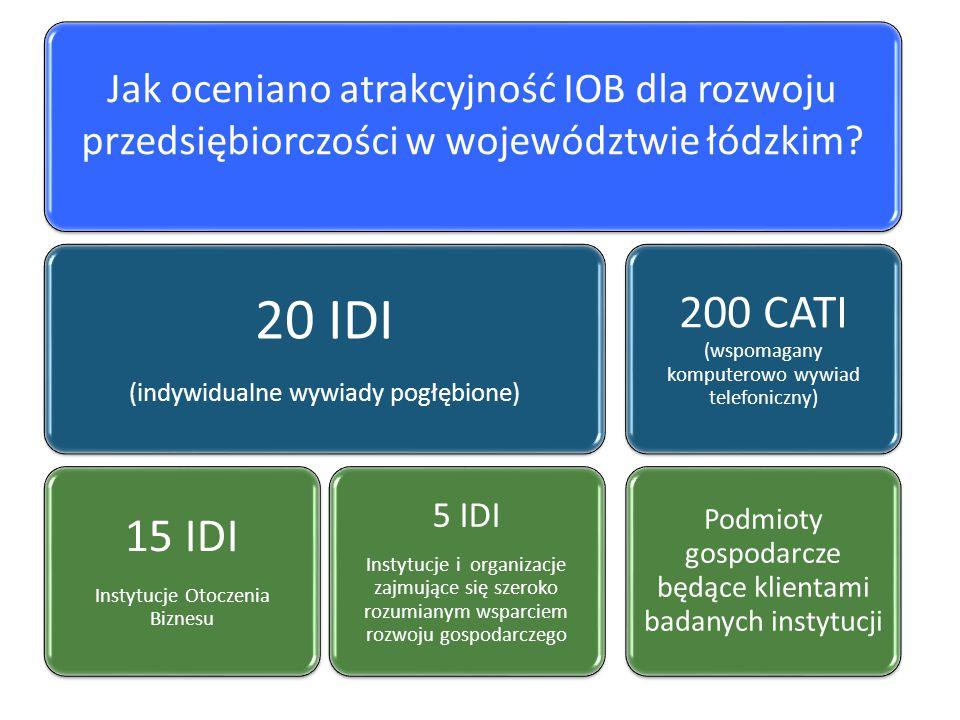 20 IDI 200 CATI (wspomagany komputerowo wywiad telefoniczny) 15 IDI