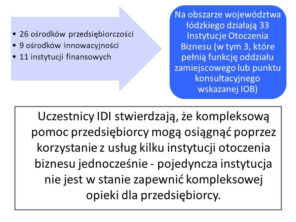 Na obszarze województwa łódzkiego działają 33 Instytucje Otoczenia Biznesu (w tym 3, które pełnią funkcję oddziału zamiejscowego lub punktu konsultacyjnego wskazanej IOB)