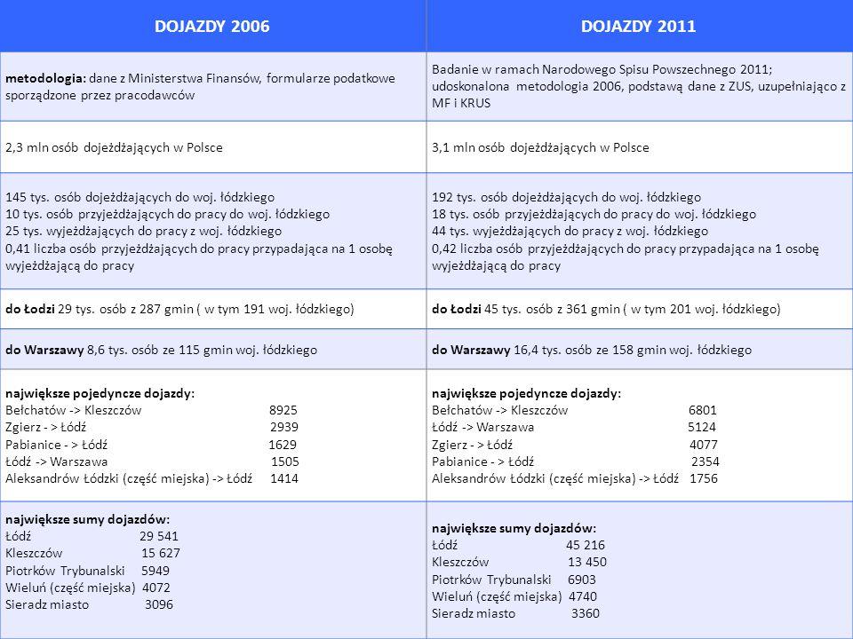 DOJAZDY 2006 DOJAZDY 2011. metodologia: dane z Ministerstwa Finansów, formularze podatkowe sporządzone przez pracodawców.