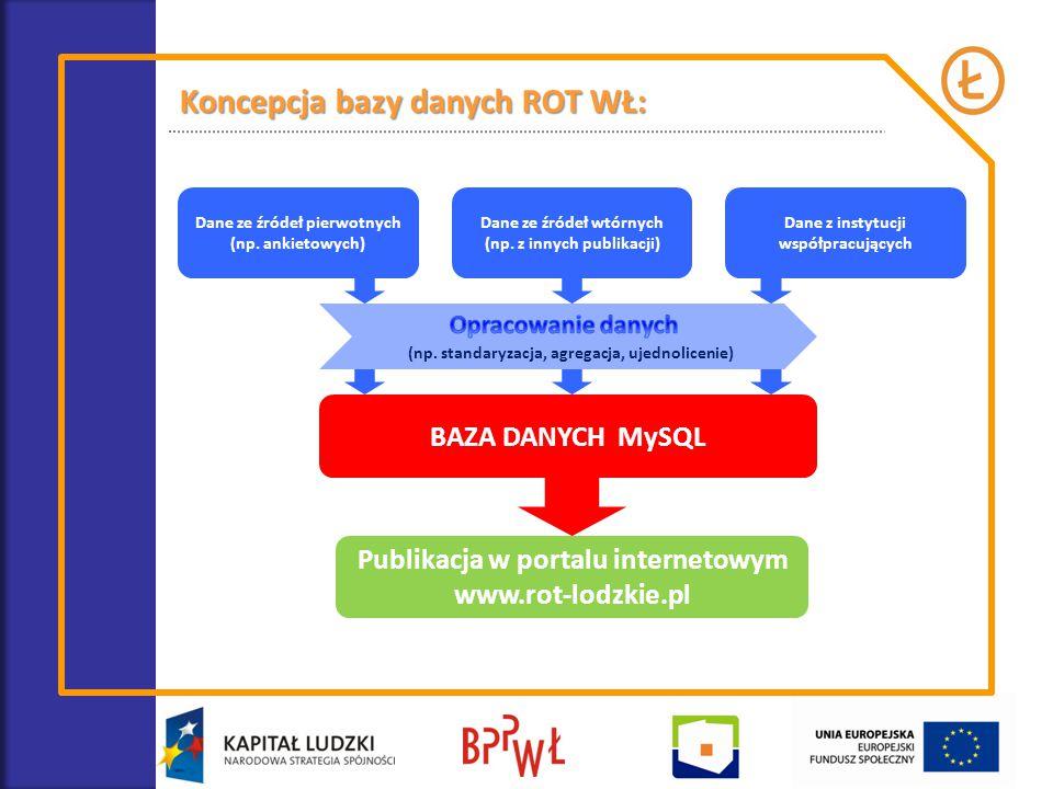 Koncepcja bazy danych ROT WŁ: