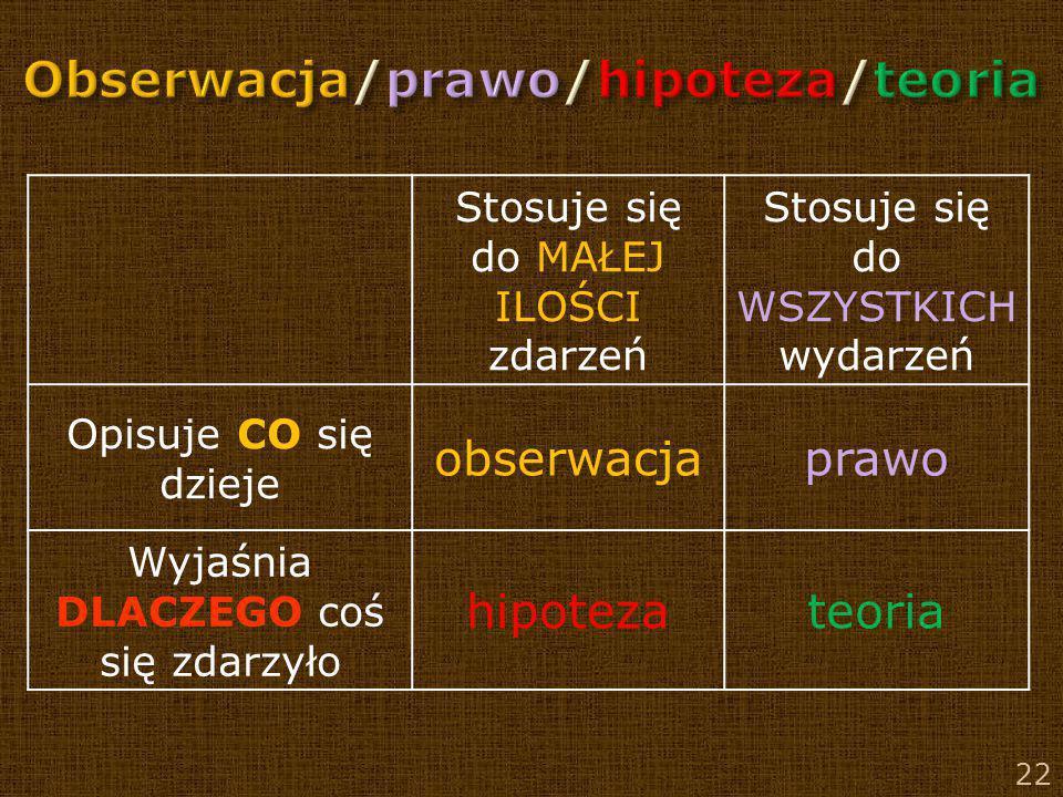 Obserwacja/prawo/hipoteza/teoria