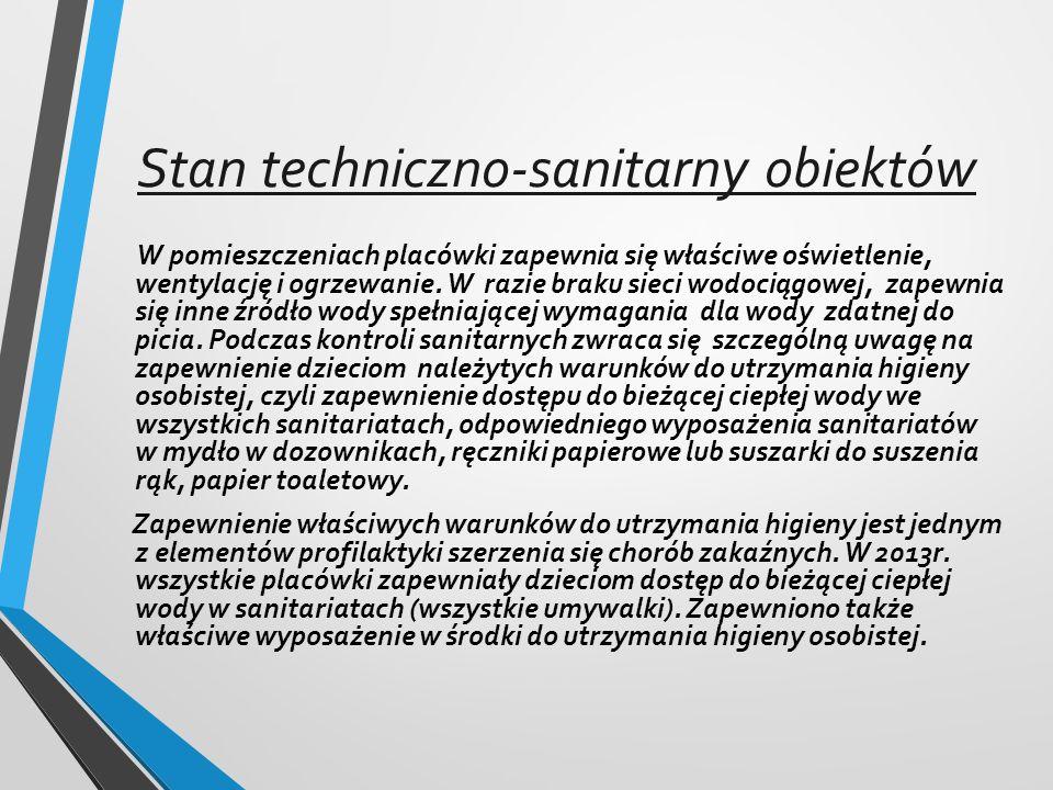 Stan techniczno-sanitarny obiektów