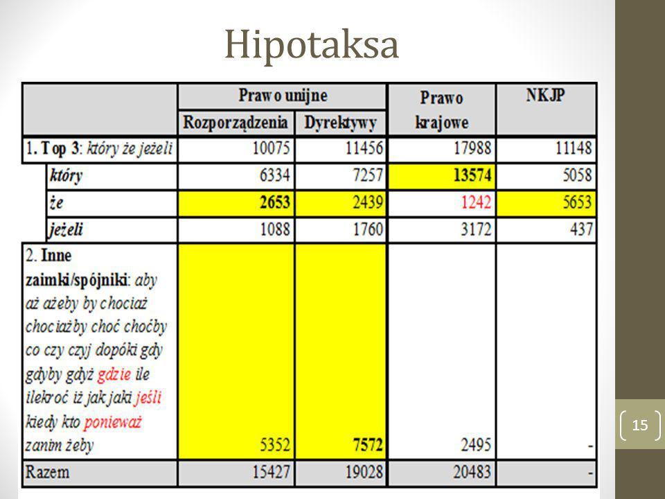 Hipotaksa